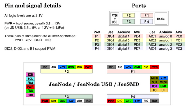 JeeNode Ports