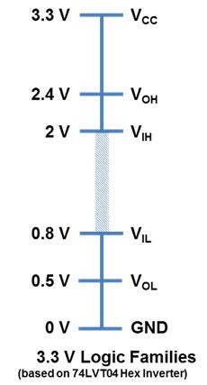3V3DCCharacteristics