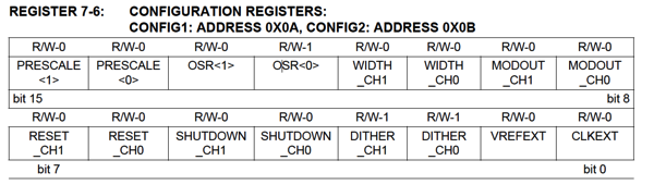 Config Registers Table