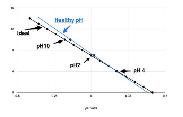 plot_ideal_phVolts_initial_measured