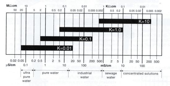 K ranges