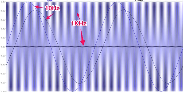 10Hz1KHzLowPass