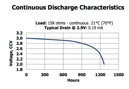 ContinuousDischargeCharacteristicCR2032