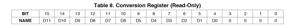 Table8ConversionRegister