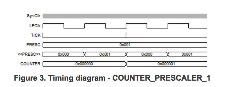 Using the nRF51822's Application Timer | bitknitting